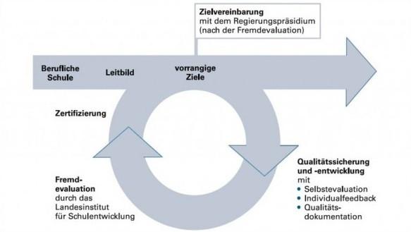 Zyklus Qualität